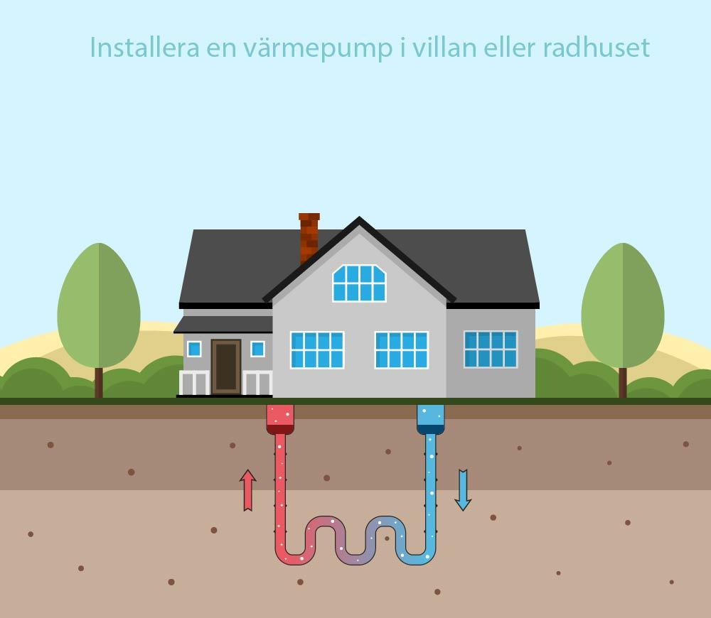 Värmepumpar-i-Stockholm-bild-värmpump-tips